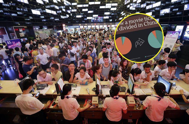 Doanh thu phòng vé Trung Quốc được phân chia như thế nào?